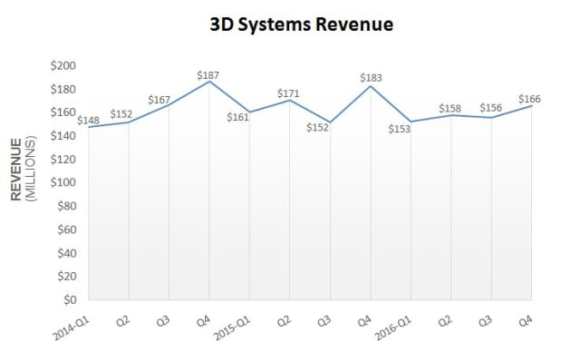 3D Systems' Revenue Exceeds Expectations for 2017 (engineering.com)