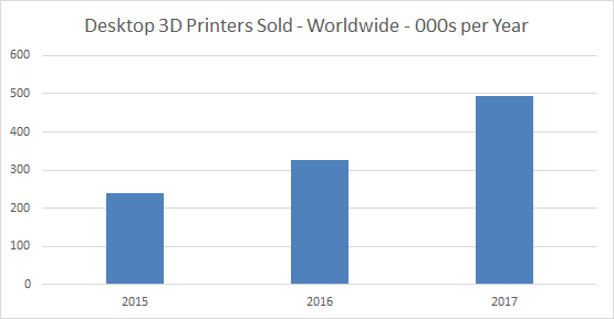 Half million 3D printers sold in 2017 – on track for 100M sold in 2030 (3dprintingindustry.com)